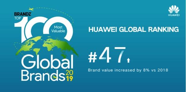 Huawei's Global Reputation Grows As Its Brandz Ranking Increases